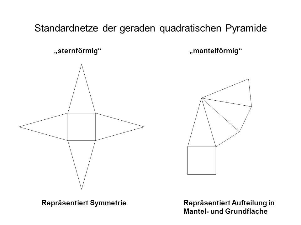 Standardnetze der geraden quadratischen Pyramide sternförmigmantelförmig Repräsentiert SymmetrieRepräsentiert Aufteilung in Mantel- und Grundfläche