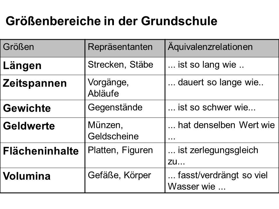 Größenbereiche in der Grundschule GrößenRepräsentantenÄquivalenzrelationen Längen Strecken, Stäbe... ist so lang wie.. Zeitspannen Vorgänge, Abläufe..