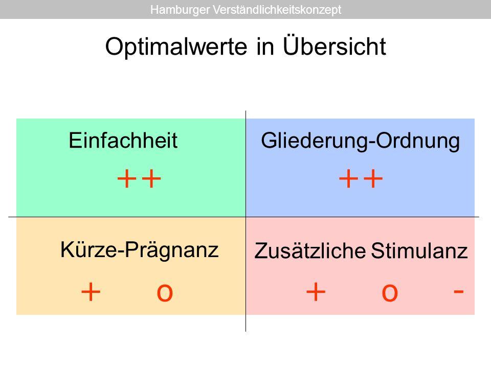 Optimalwerte in Übersicht EinfachheitGliederung-Ordnung Kürze-Prägnanz Zusätzliche Stimulanz ++ + o -+ o Hamburger Verständlichkeitskonzept
