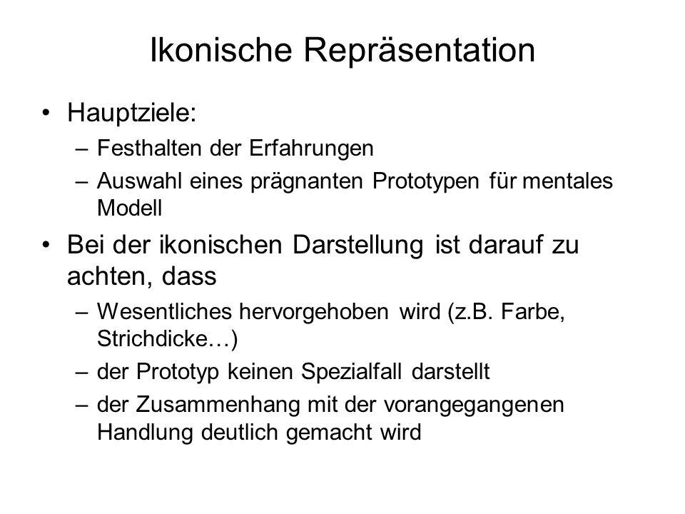 Ikonische Repräsentation Hauptziele: –Festhalten der Erfahrungen –Auswahl eines prägnanten Prototypen für mentales Modell Bei der ikonischen Darstellu