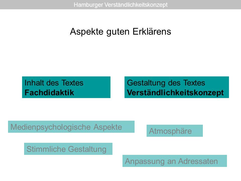 Das Hamburger Verständlichkeitskonzept Empirisch überprüftes Konzept zur Gestaltung verständlicher Texte ErfolgreichesTrainingsprogramm In verschiedenen Bereichen angewandt Hamburger Verständlichkeitskonzept