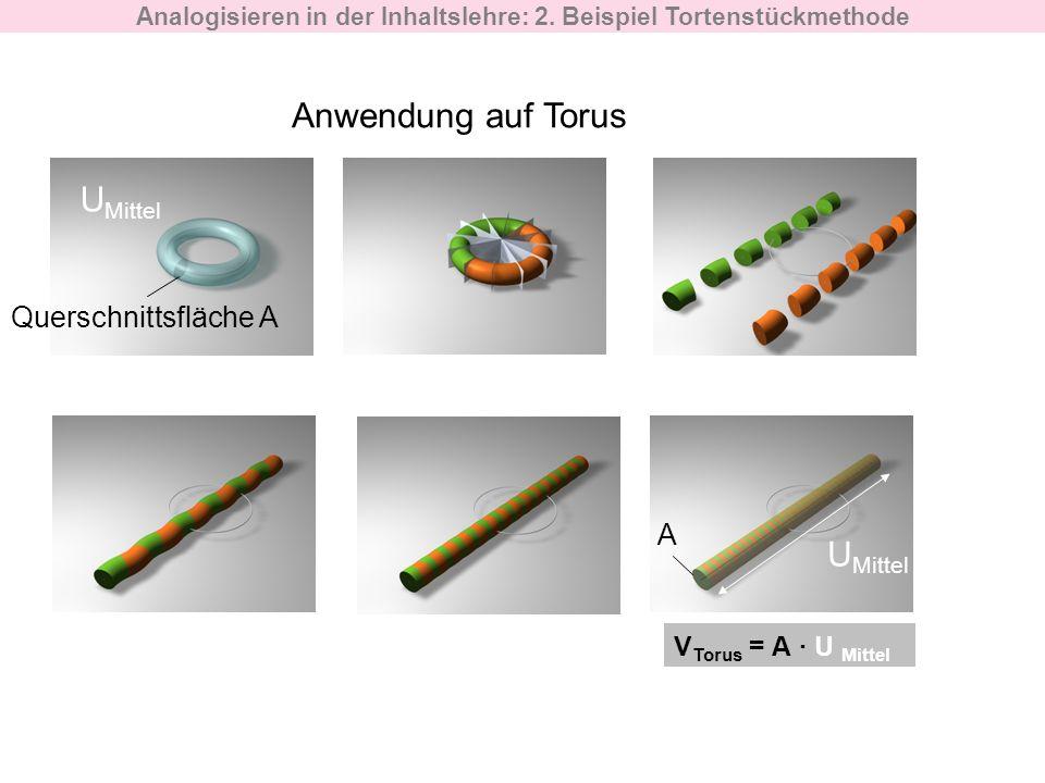 Anwendung auf Torus Analogisieren in der Inhaltslehre: 2. Beispiel Tortenstückmethode Querschnittsfläche A U Mittel A V Torus = A U Mittel