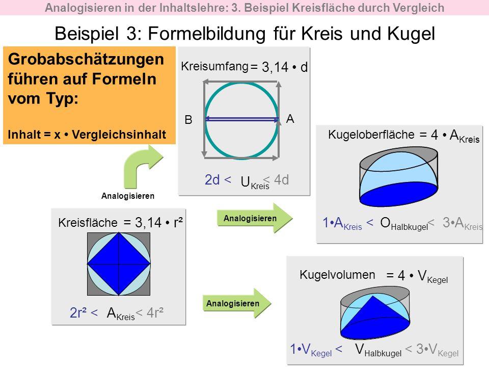 Kreisumfang U Kreis Analogisieren B A < 4r²2r² <A Kreis < 4d2d < < 3A Kreis 1A Kreis < = 4 A Kreis Kreisfläche Kugeloberfläche Analogisieren Kugelvolu