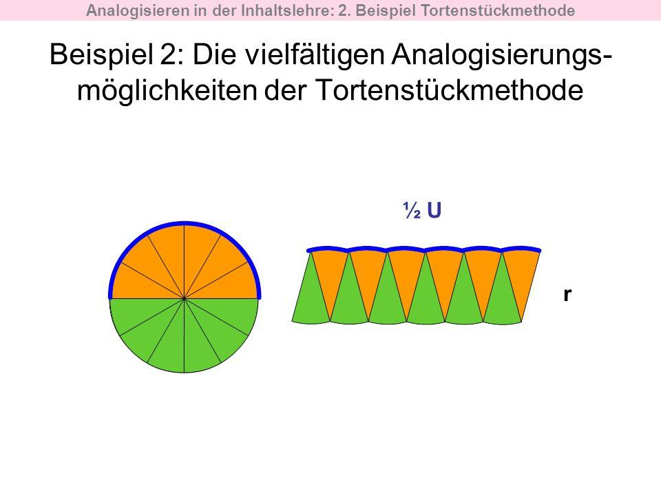 Beispiel 2: Die vielfältigen Analogisierungs- möglichkeiten der Tortenstückmethode ½ U r Analogisieren in der Inhaltslehre: 2. Beispiel Tortenstückmet