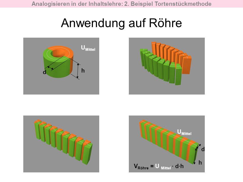 Anwendung auf Röhre U Mittel h d h V Röhre = U Mittel dh d Analogisieren in der Inhaltslehre: 2. Beispiel Tortenstückmethode