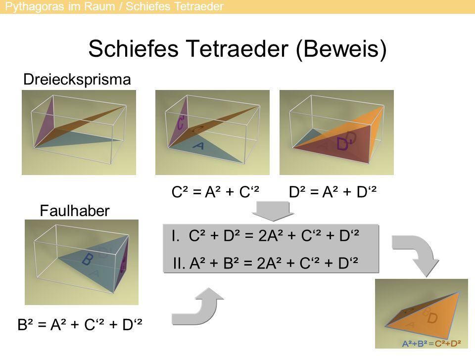 Schiefes Tetraeder (Beweis) Pythagoras im Raum / Schiefes Tetraeder C² = A² + C²D² = A² + D² B² = A² + C² + D² Faulhaber Dreiecksprisma I. C² + D² = 2