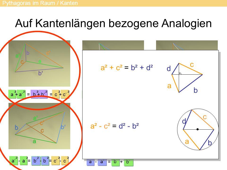 Auf Kantenlängen bezogene Analogien Pythagoras im Raum / Kanten a ² a ² + b = ² b ² c ² c + ² = + ca ² a ² -= b ² b ² c =- ²² - aab b -=+ ²²²² bbcc ²²