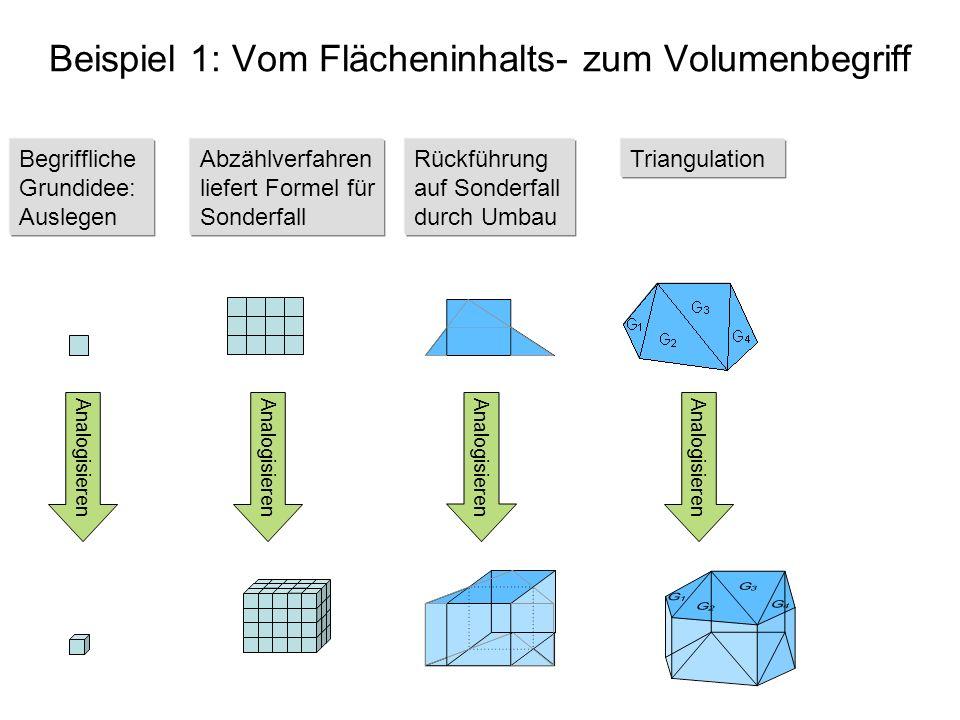 Beispiel 1: Vom Flächeninhalts- zum Volumenbegriff Begriffliche Grundidee: Auslegen Abzählverfahren liefert Formel für Sonderfall Rückführung auf Sond