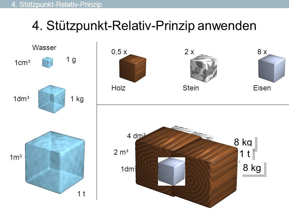 4. Stützpunkt-Relativ-Prinzip anwenden 1cm³ 1 g 1dm³ 1m³ 1 kg 1 t Holz 0,5 x Stein 2 x Eisen 8 x Wasser 8 kg 4 dm³ 1 t 2 m³ 1dm³ 8 kg 4. Stützpunkt-Re