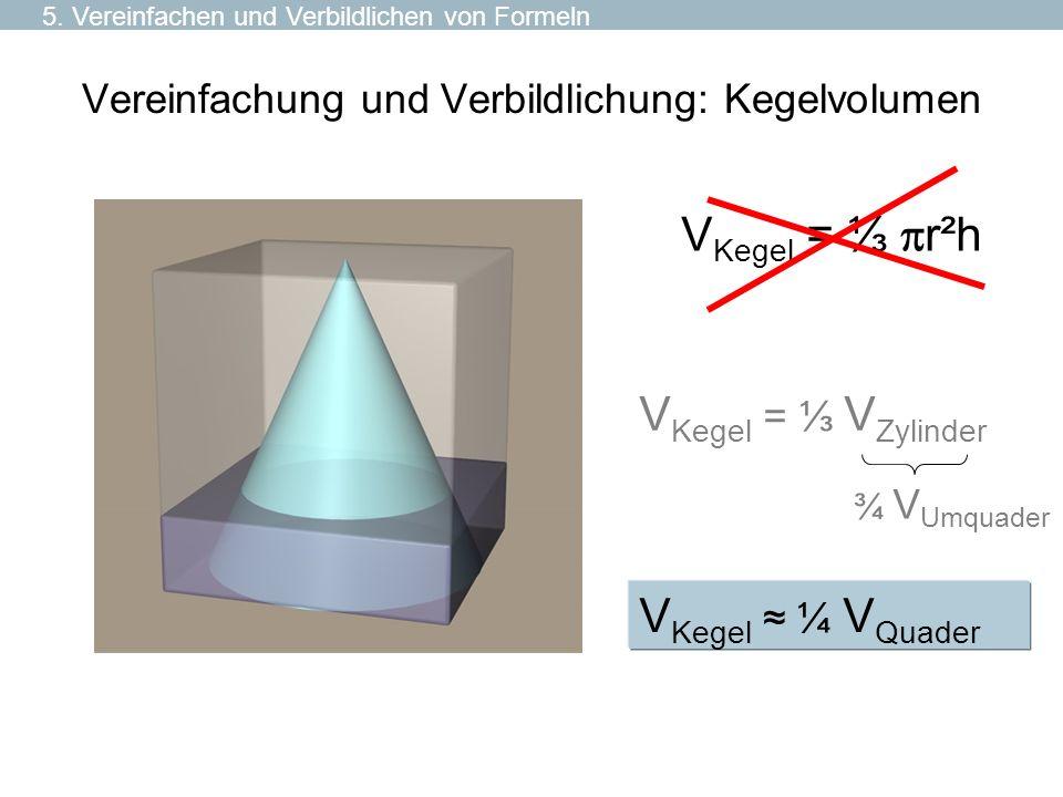 Vereinfachung und Verbildlichung: Kegelvolumen V Kegel = V Zylinder V Kegel = r²h V Kegel ¼ V Quader ¾ V Umquader 5. Vereinfachen und Verbildlichen vo
