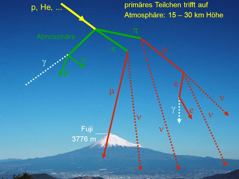 Teilchenzirkus Universität BonnVon Quarks zu Quasaren Oktober 2004 primäres Teilchen trifft auf Atmosphäre: 15 – 30 km Höhe Atmosphäre e Fuji 3776 m n