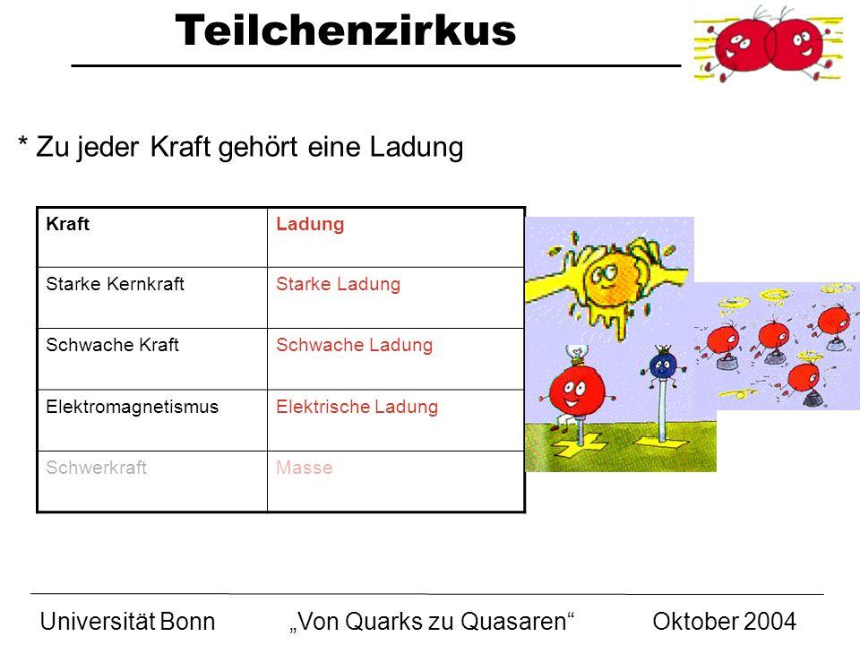 Teilchenzirkus Universität BonnVon Quarks zu Quasaren Oktober 2004 * Zu jeder Kraft gehört eine Ladung KraftLadung Starke KernkraftStarke Ladung Schwa