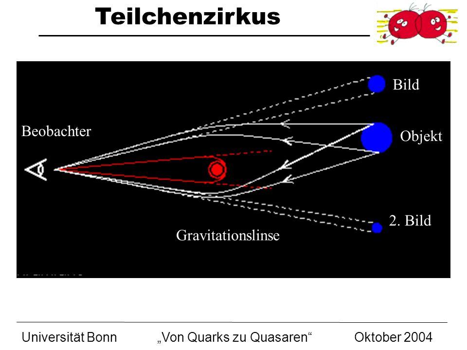 Teilchenzirkus Universität BonnVon Quarks zu Quasaren Oktober 2004 Gravitationslinse 2. Bild Objekt Bild Beobachter