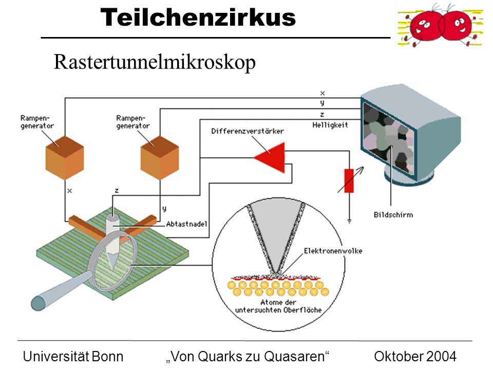 Teilchenzirkus Universität BonnVon Quarks zu Quasaren Oktober 2004 Jede Kraft hat eigene Botenteilchen Boten nur sendbar, wenn entsprechende Ladung vorhanden KraftBotenteilchen Starke KernkraftGluonen g Schwache KraftWeakonen (W und Z) Elektromagnetismus Photonen Schwerkraft ?