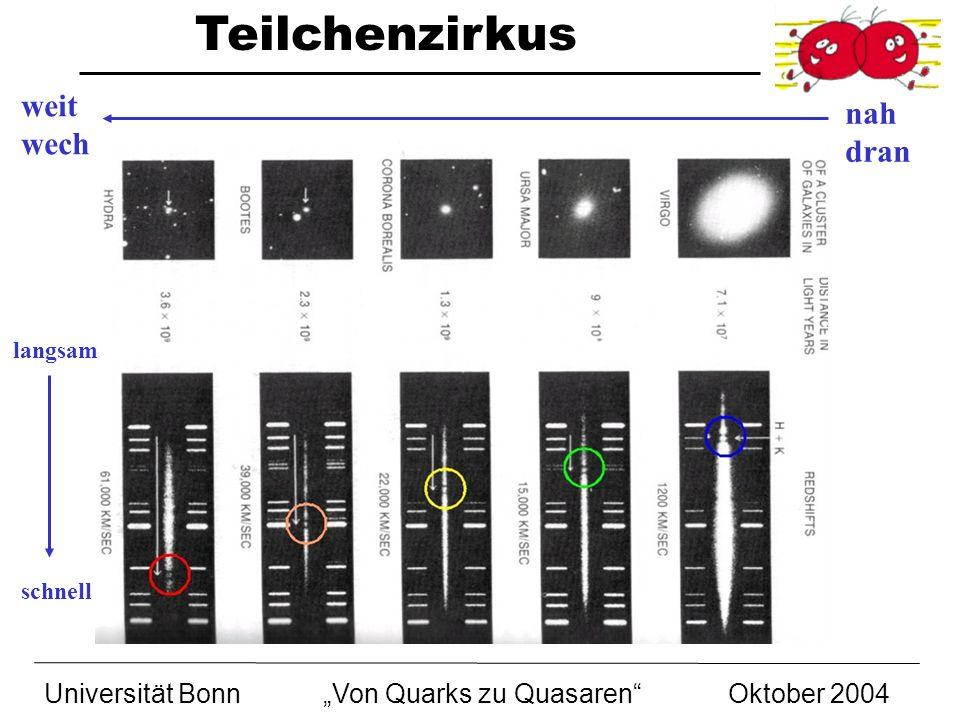 Teilchenzirkus Universität BonnVon Quarks zu Quasaren Oktober 2004 nah dran weit wech schnell langsam