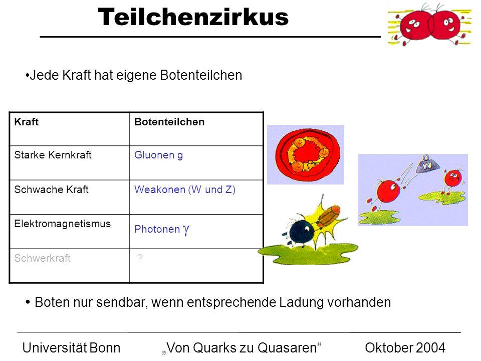 Teilchenzirkus Universität BonnVon Quarks zu Quasaren Oktober 2004 Jede Kraft hat eigene Botenteilchen Boten nur sendbar, wenn entsprechende Ladung vo