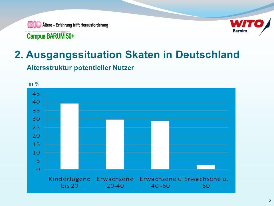 5 in % 2. Ausgangssituation Skaten in Deutschland Altersstruktur potentieller Nutzer