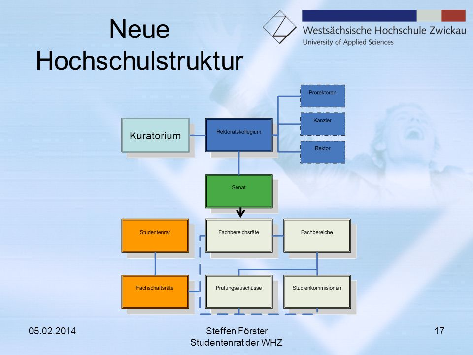 Neue Hochschulstruktur 05.02.2014Steffen Förster Studentenrat der WHZ 17 Kuratorium