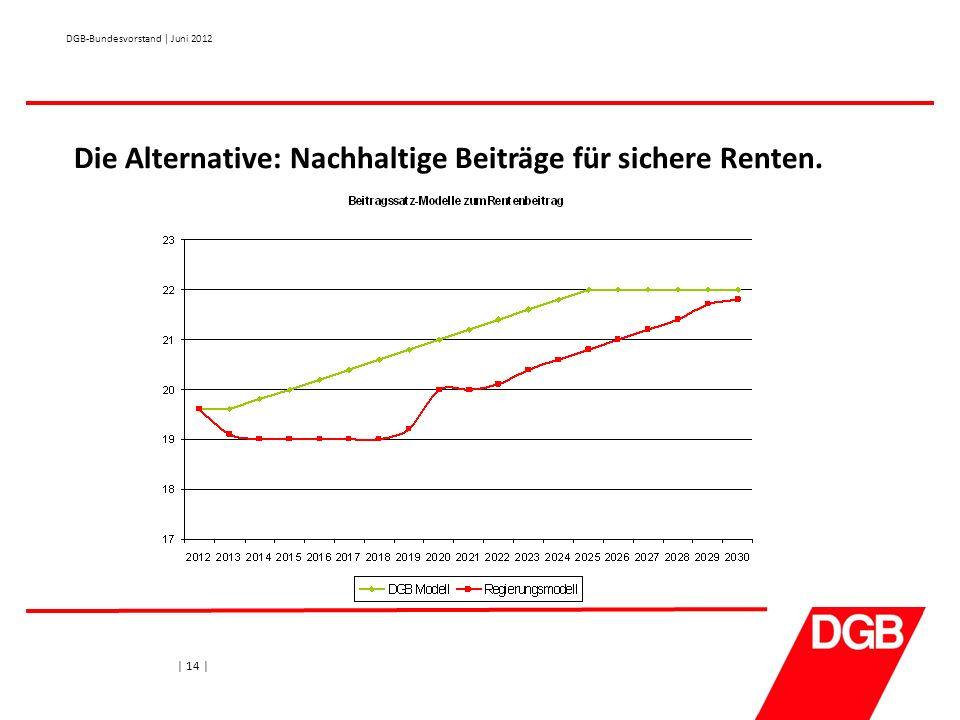 Die Alternative: Nachhaltige Beiträge für sichere Renten. | 14 | DGB-Bundesvorstand | Juni 2012