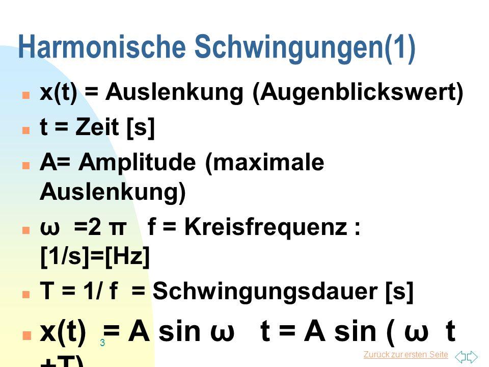 Zurück zur ersten Seite 3 Harmonische Schwingungen(1) x(t) = Auslenkung (Augenblickswert) t = Zeit [s] A= Amplitude (maximale Auslenkung) ω =2 π f = K