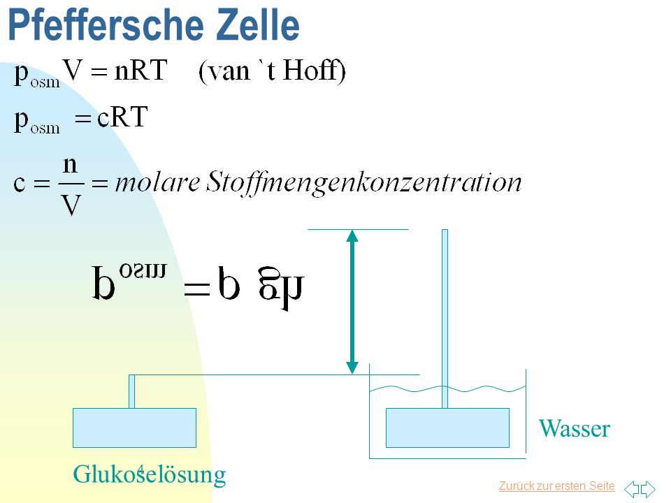 Zurück zur ersten Seite 5 Mechanismen zur Wärmeübertragung Wärmeleitung:Transport von kinetischer Energie durch Wechselwirkung zwischen Molekülen, die aber nicht selbst transportiert werden (Analogie zur elektrischen Leitung) Konvektion : Wärmeübertragung verbunden mit Stofftransport.