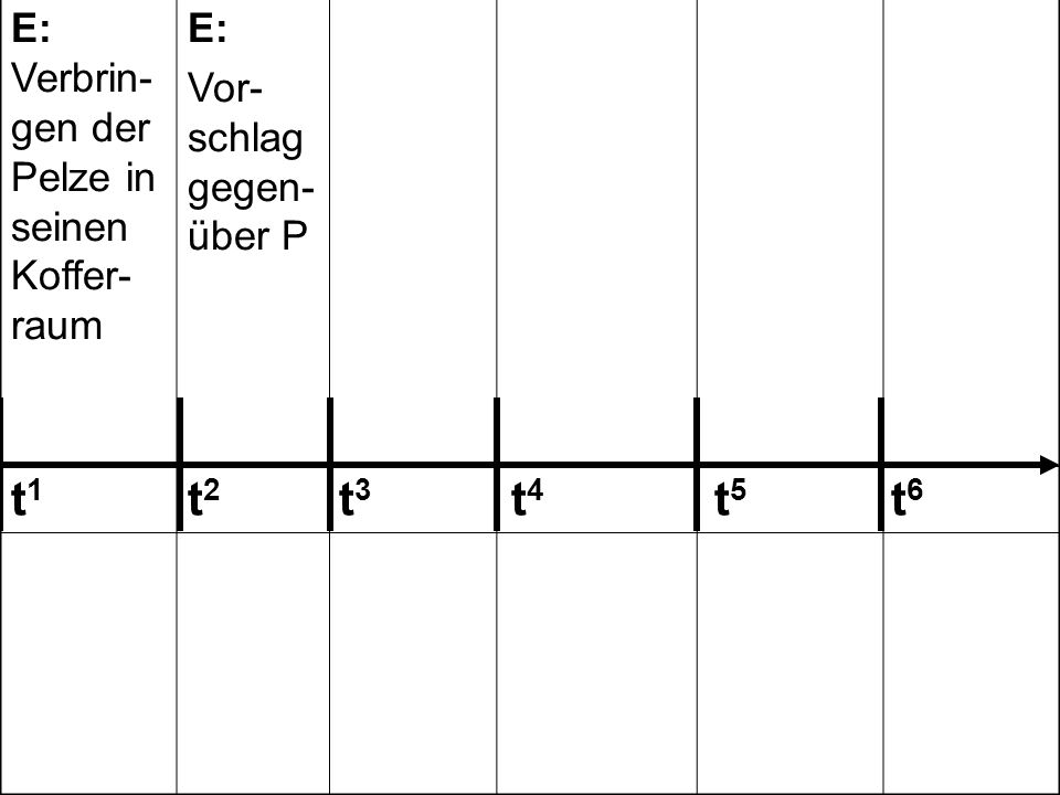 E: Verbrin- gen der Pelze in seinen Koffer- raum E: Vor- schlag gegen- über P P: Fest- nahme des E, Be- schlag- nahme P: Laden der Stola in den Koffer- raum des privaten PKW P: Auffor- dern des E zur Unter- schrift/ Zuzwin- kern E: Unter- schrift unter das Proto- koll 242 243 123 303 t 1 t 2 t 3 t 4 t 5 t 6