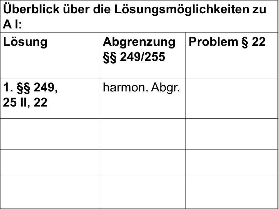 Überblick über die Lösungsmöglichkeiten zu A I: LösungAbgrenzung §§ 249/255 Problem § 22 1. §§ 249, 25 II, 22 harmon. Abgr.