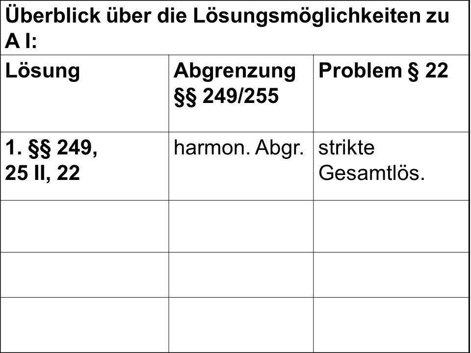 Überblick über die Lösungsmöglichkeiten zu A I: LösungAbgrenzung §§ 249/255 Problem § 22 1. §§ 249, 25 II, 22 harmon. Abgr.strikte Gesamtlös.