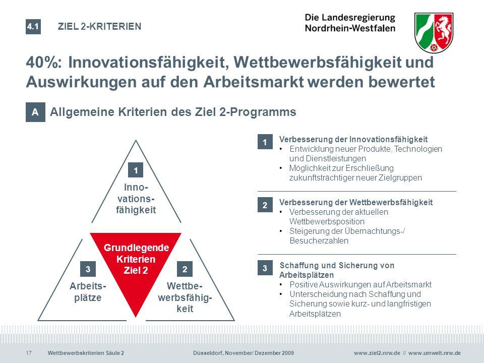 www.ziel2.nrw.de // www.umwelt.nrw.de17Wettbewerbskriterien Säule 2 Düsseldorf, November/ Dezember 2009 40%: Innovationsfähigkeit, Wettbewerbsfähigkei