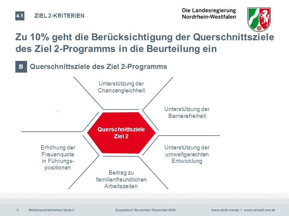 www.ziel2.nrw.de // www.umwelt.nrw.de18Wettbewerbskriterien Säule 2 Düsseldorf, November/ Dezember 2009 Zu 10% geht die Berücksichtigung der Querschni