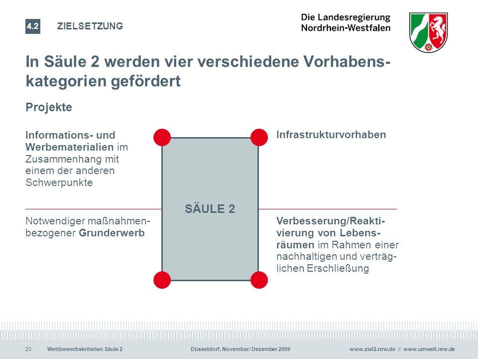 www.ziel2.nrw.de // www.umwelt.nrw.de20Wettbewerbskriterien Säule 2 Düsseldorf, November/ Dezember 2009 In Säule 2 werden vier verschiedene Vorhabens- kategorien gefördert 20 ZIELSETZUNG 4.2 Projekte SÄULE 2 Infrastrukturvorhaben Notwendiger maßnahmen- bezogener Grunderwerb Verbesserung/Reakti- vierung von Lebens- räumen im Rahmen einer nachhaltigen und verträg- lichen Erschließung Informations- und Werbematerialien im Zusammenhang mit einem der anderen Schwerpunkte
