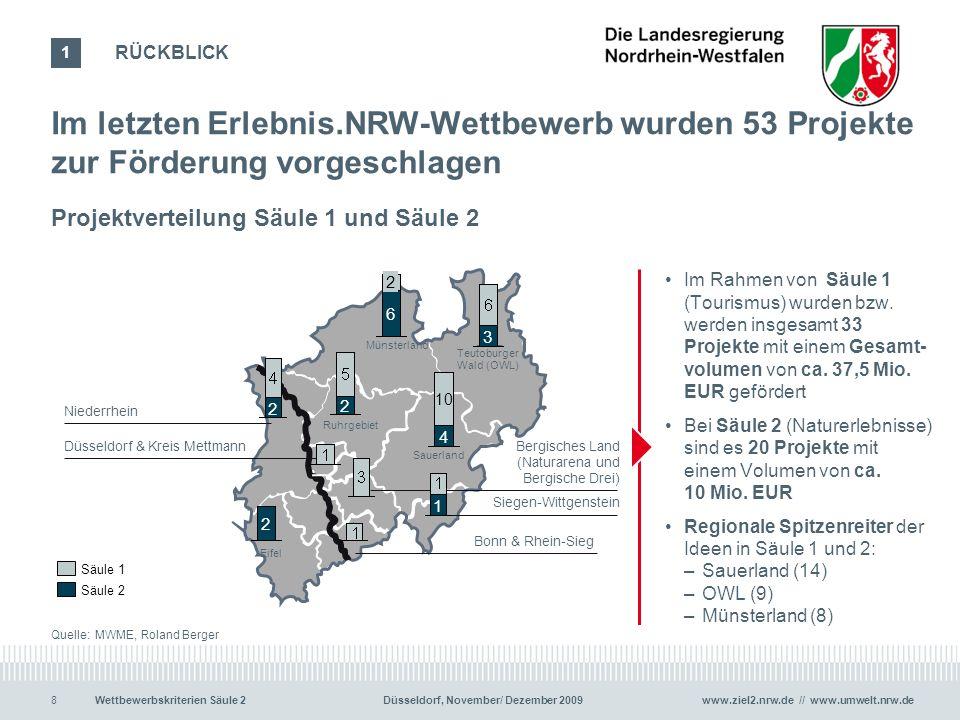 www.ziel2.nrw.de // www.umwelt.nrw.de9Wettbewerbskriterien Säule 2 Düsseldorf, November/ Dezember 2009 Die Schwerpunkte der Vorschläge lagen auf Rad- und Wandertourismus sowie dem Naturerleben 9 2 6 Übergreifendes (z.B.