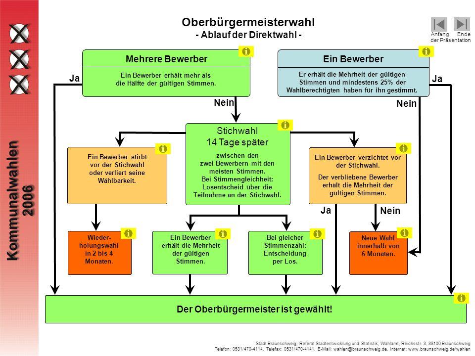 Stadt Braunschweig, Referat Stadtentwicklung und Statistik, Wahlamt, Reichsstr.
