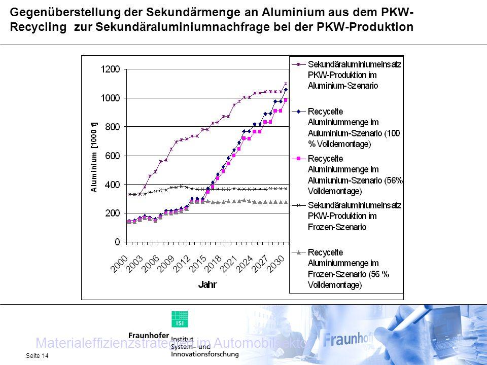 Seite 14 Gegenüberstellung der Sekundärmenge an Aluminium aus dem PKW- Recycling zur Sekundäraluminiumnachfrage bei der PKW-Produktion Materialeffizie