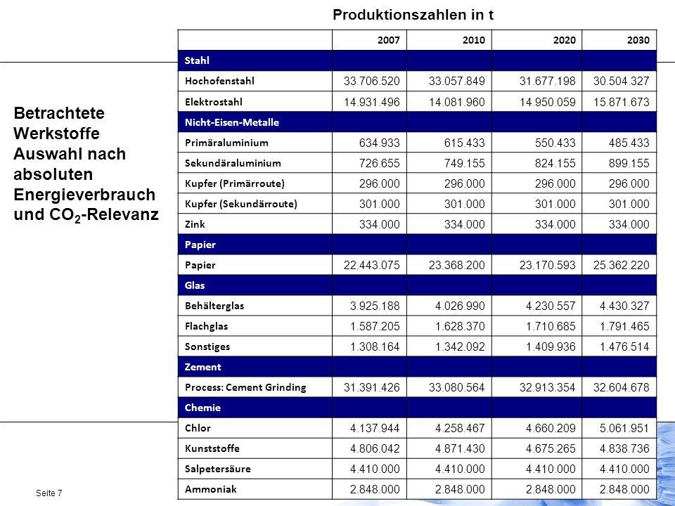 Seite 7 Betrachtete Werkstoffe Auswahl nach absoluten Energieverbrauch und CO 2 -Relevanz 2007201020202030 Stahl Hochofenstahl 33.706.52033.057.84931.