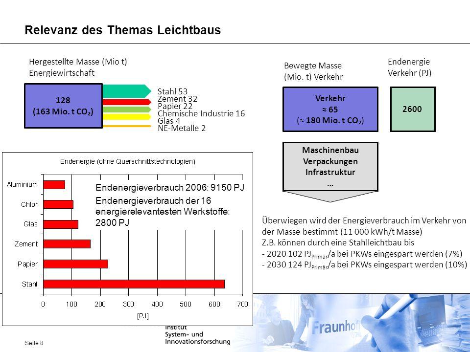 Seite 8 Relevanz des Themas Leichtbaus 128 (163 Mio. t CO) Hergestellte Masse (Mio t) Energiewirtschaft Stahl 53 Zement 32 Papier 22 Chemische Industr