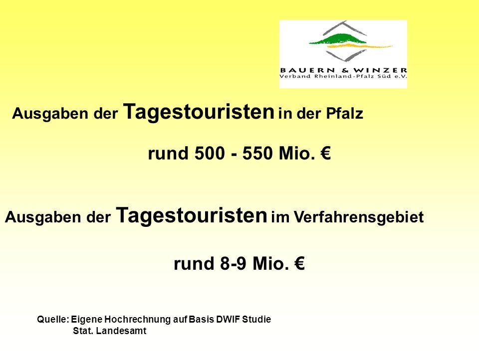 Ausgaben der Tagestouristen in der Pfalz rund 500 - 550 Mio.