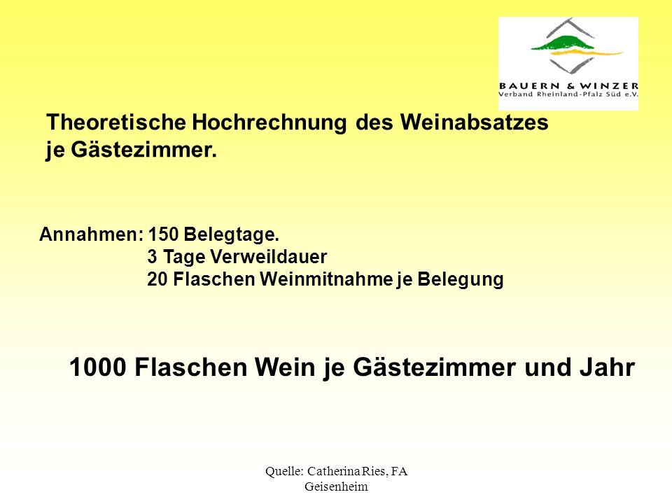 Quelle: Catherina Ries, FA Geisenheim Theoretische Hochrechnung des Weinabsatzes je Gästezimmer.