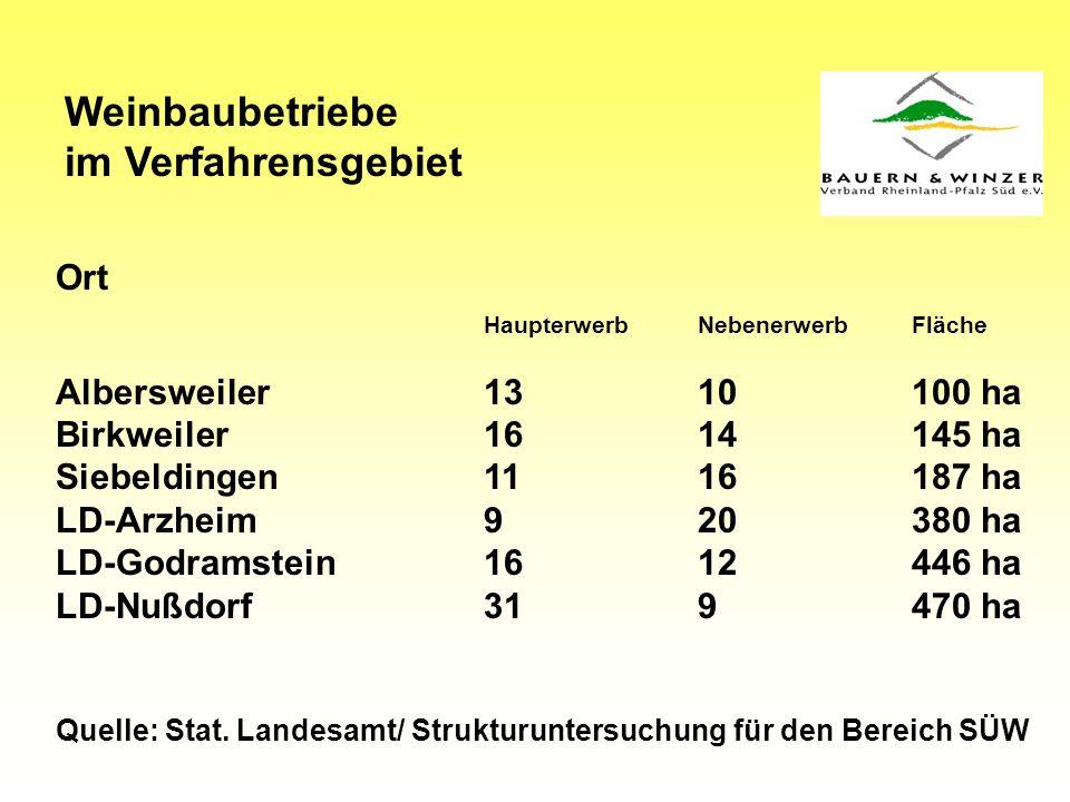 Weinbaubetriebe im Verfahrensgebiet Ort HaupterwerbNebenerwerbFläche Albersweiler1310100 ha Birkweiler1614145 ha Siebeldingen1116187 ha LD-Arzheim920380 ha LD-Godramstein1612446 ha LD-Nußdorf319470 ha Quelle: Stat.