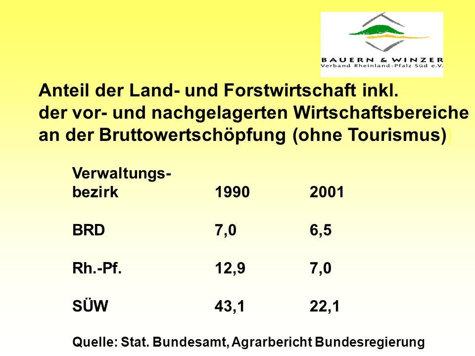 Anteil der Land- und Forstwirtschaft inkl.