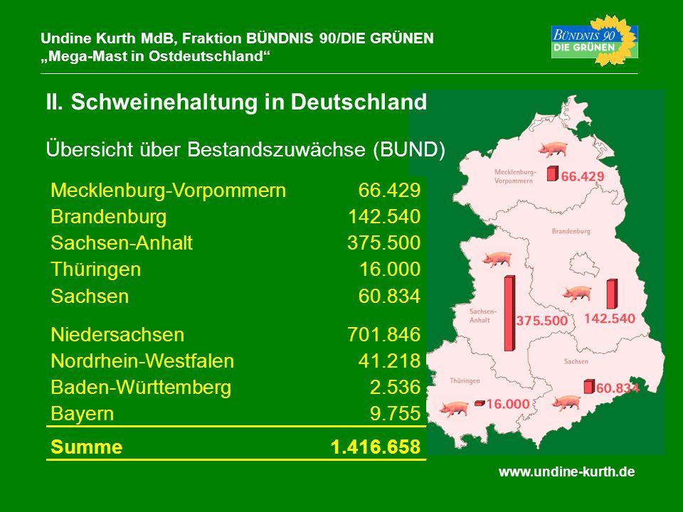 www.undine-kurth.de II. Schweinehaltung in Deutschland Undine Kurth MdB, Fraktion BÜNDNIS 90/DIE GRÜNEN Mega-Mast in Ostdeutschland Übersicht über Bes