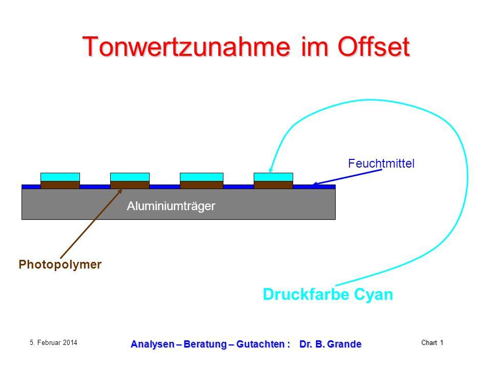 Chart 1 5. Februar 2014 Analysen – Beratung – Gutachten : Dr. B. Grande Tonwertzunahme im Offset Feuchtmittel Aluminiumträger Druckfarbe Cyan Photopol