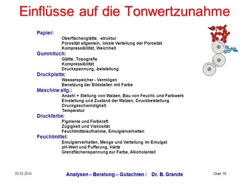 Chart 10 05.02.2014 Analysen – Beratung – Gutachten : Dr. B. Grande Einflüsse auf die Tonwertzunahme Papier: Oberflächenglätte, -struktur Porosität al