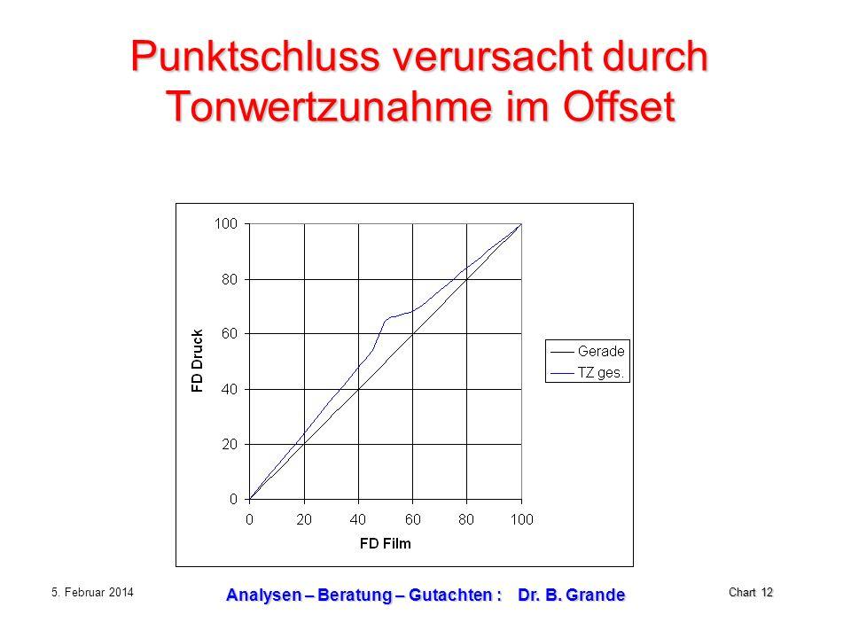 Chart 12 5. Februar 2014 Analysen – Beratung – Gutachten : Dr. B. Grande Punktschluss verursacht durch Tonwertzunahme im Offset