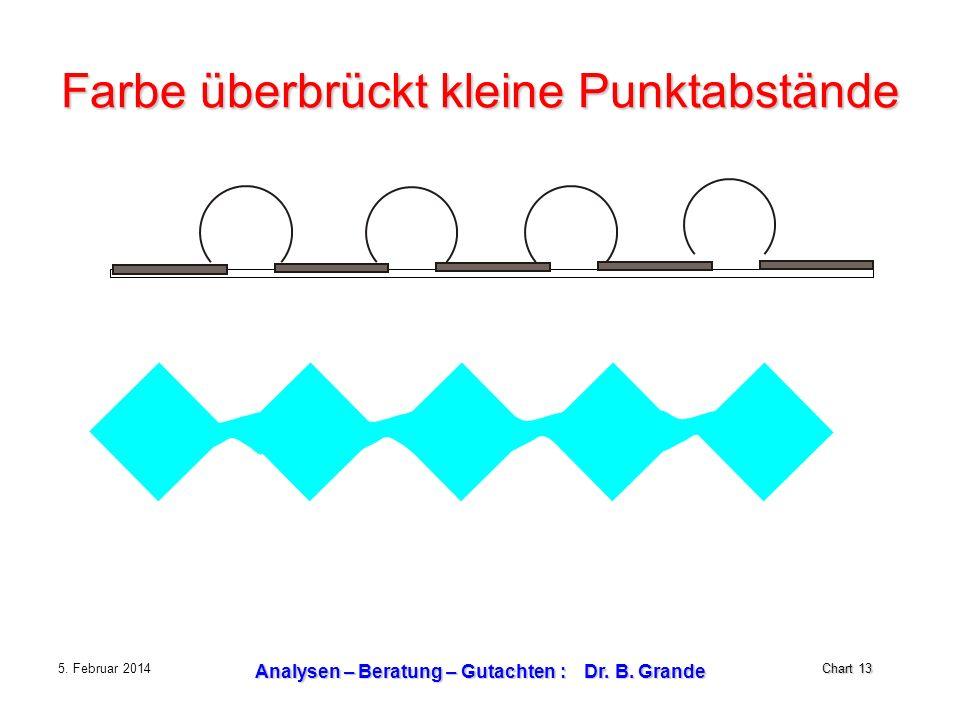 Chart 13 5. Februar 2014 Analysen – Beratung – Gutachten : Dr. B. Grande Farbe überbrückt kleine Punktabstände
