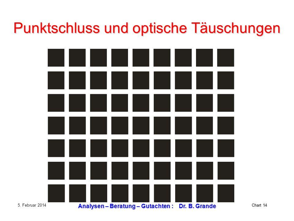 Chart 14 5. Februar 2014 Analysen – Beratung – Gutachten : Dr. B. Grande Punktschluss und optische Täuschungen