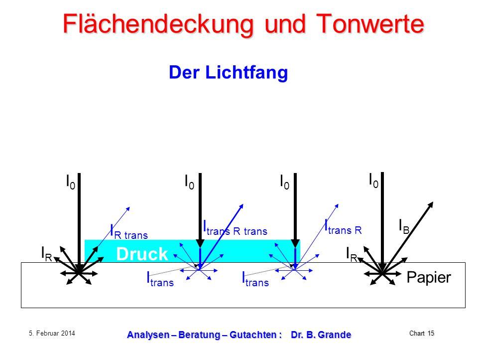 Chart 15 5. Februar 2014 Analysen – Beratung – Gutachten : Dr. B. Grande Flächendeckung und Tonwerte Der Lichtfang Druck Papier I R trans I0I0 IRIR I