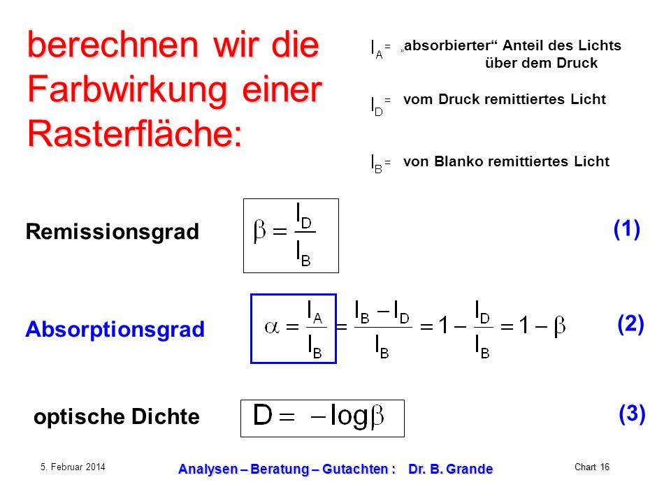 Chart 16 5. Februar 2014 Analysen – Beratung – Gutachten : Dr. B. Grande = absorbierter Anteil des Lichts über dem Druck = vom Druck remittiertes Lich