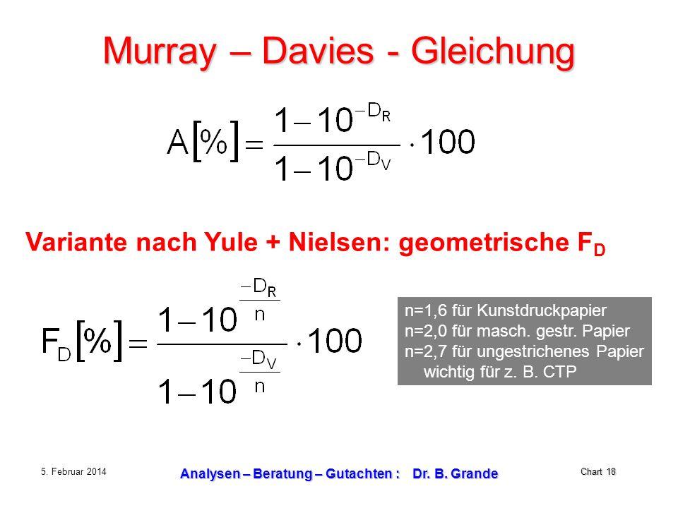 Chart 18 5. Februar 2014 Analysen – Beratung – Gutachten : Dr. B. Grande Murray – Davies - Gleichung Variante nach Yule + Nielsen: geometrische F D n=