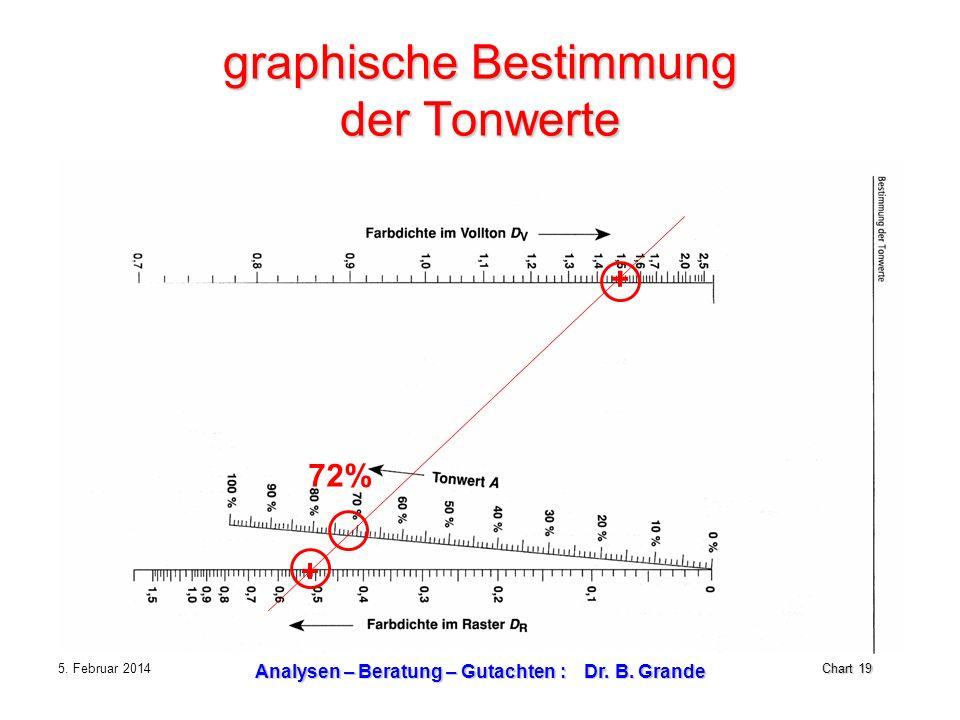 Chart 19 5. Februar 2014 Analysen – Beratung – Gutachten : Dr. B. Grande graphische Bestimmung der Tonwerte + + 72%